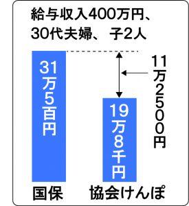 高すぎる国保税引き下げ、国に要請をー鈴木えつおの一般質問報告3