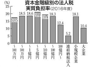 市民生活と営業に大打撃、消費税10%増税に反対表明をー鈴木えつおの一般質問報告6