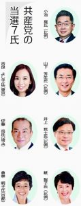 東京選挙区で吉良よし子さん当選、日本共産党7議席確保