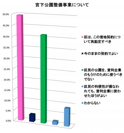 大企業奉仕・ムダ遣いを変え、くらし・福祉優先へ   田中まさや区議会議員が、区政リポート2019年4月12日号を発行しました。