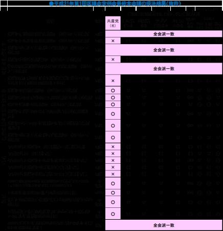 くらし・福祉最優先へ 自治体本来の役割取り戻す  田中まさや区議会議員が区政リポート3.29日号を発行しました