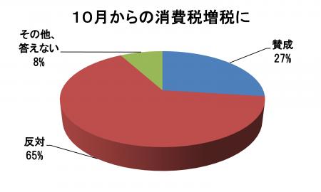 消費税10%増税は中止し、くらしの明日に希望を~田中まさや区議会議員は、区政リポート5月17日号を発行しました