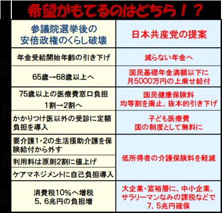 くらしに希望を持てる社会保障への転換求めよ~田中まさや区議会議員が、区政リポート6月7日号を発行しました