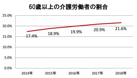 介護人材「不足感」6割の事業所に—区長に改善求める~田中まさや区議会議員が、区政リポート8月23日号を発行しました