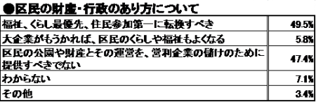 大企業奉仕から、くらし・福祉最優先の区政へ転換を~第4回区議会定例会—田中まさや議員の代表質問より③ 田中まさや区議会議員が、区政リポート12月6日号を発行しました