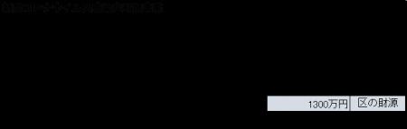 区議会臨時会・コロナ対策補正予算成立・一律10万円給付など ため込みも活用し、くらし・営業守る追加の補正直ちに 田中まさや区議会議員が、区政リポート5月15日号を発行しました