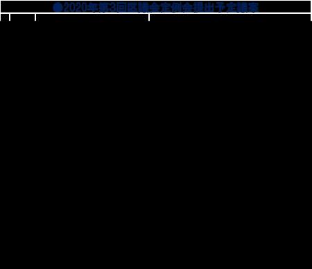 区独自のコロナ感染症対策・くらしと営業支援なし ~区議会第3回定例会・提出予定議案示される 田中まさや区議会議員が、区政リポート9月3日号を発行しました