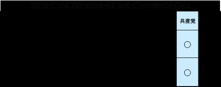 保育士の処遇改善・保育の質の確保求める請願の採択を~区議会第1回定例会・区民の切実な願い実現へ奮闘 田中まさや区議会議員が、区政リポート3月26日号を発行しました。