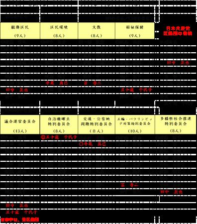5月24日・臨時区議会で、区議会新体制が決まる~田中まさや議員が、区政リポート5月28日号を発行しました②